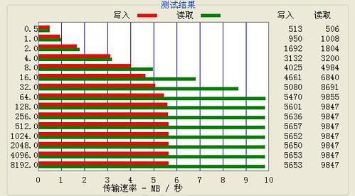 SD2GBo