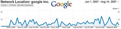 Besuche der Googler