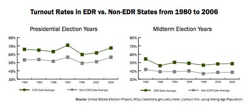 EDR Turnout