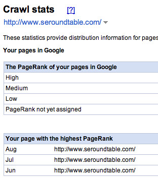 PageRank no Google Webmaster Tools