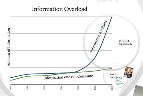 Information Overload Paradox
