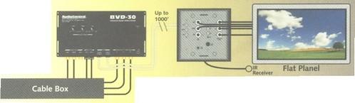 BVD-30 sender and BVR-30 receiver