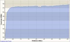 2007 Tour de Pain 4 miler