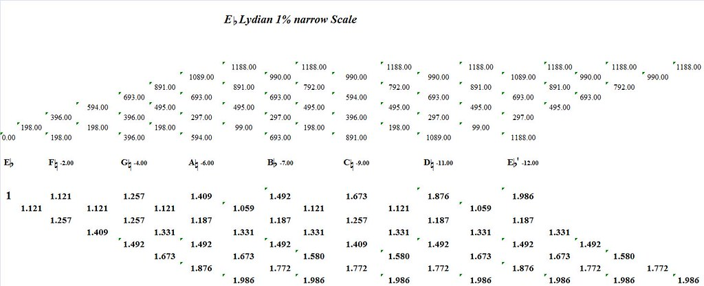 EFlatLydian1PercentNarrow-interval-analysis