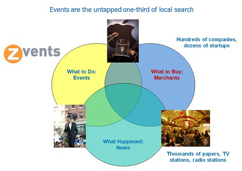 Zvents:  Events are the untapped 1/3 of local search