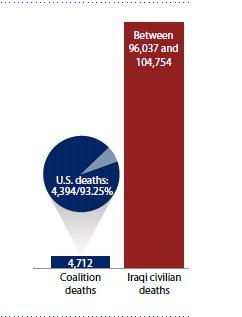 irak.kostnader