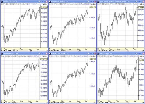 Indices USA, S&P500, DJI, Nasdaq composite, Nasdaq 100, DJT y EURUS