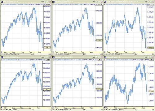 Perspectiva índices SP500, Nasdaq Composite, Dow Jones Transportation, Dow Jones Industrials, Nasdaq 100 y cambio Euro-Dólar