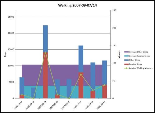 Walking 2007-09-07/14