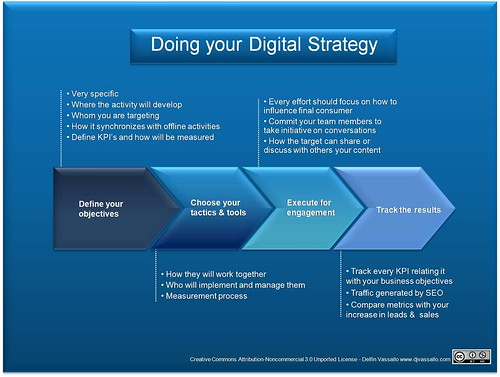 Doing your Digital Strategy
