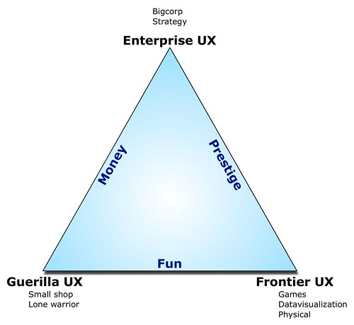 UX Triangle