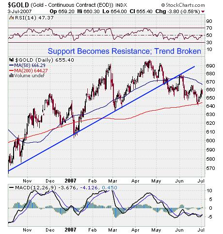 Gold Market Stock Chart