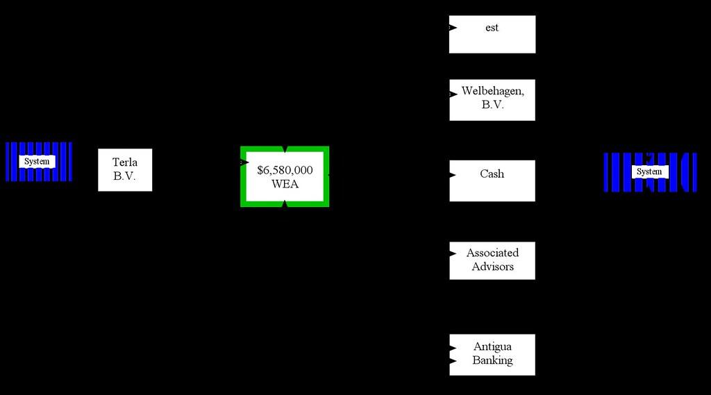 Werner Erhard v Commissioner IRS Jul 8 1991 Ct Diagram2