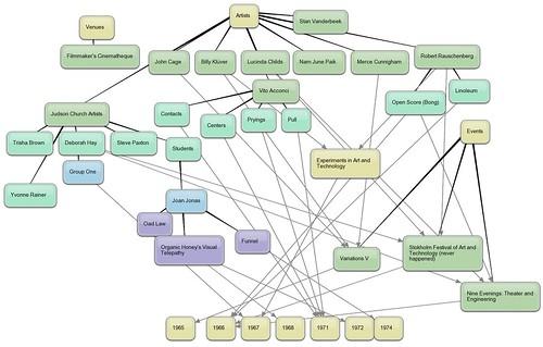 bubblus_Multimedia_Performance_Map