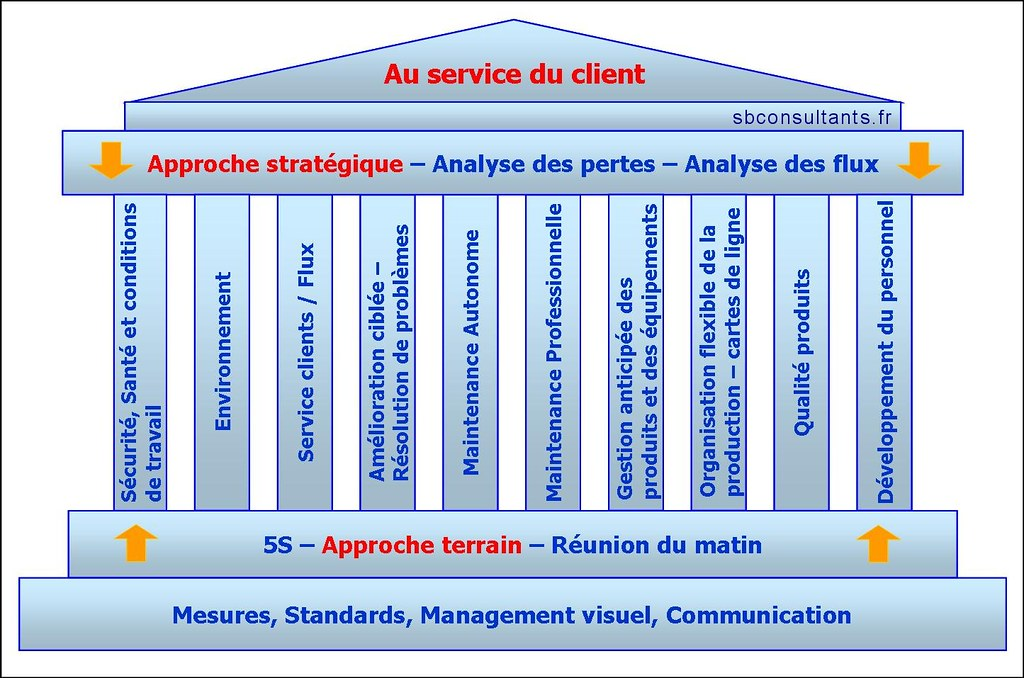 187 Lean Manufacturing together with Gp05chapitre 5 Le Juste Temps Et La Mthode Kanban besides Het Toyota 3m Model Muda Mura Muri also Pillars Of Lean rYuip 7CX8ykWep4KZHL8M2DjIlUw6p7hYyTentS6BxFY in addition Oee. on toyota manufacturing maintenance