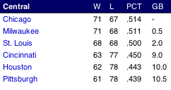 NL Central standings, end of 5 September 2007