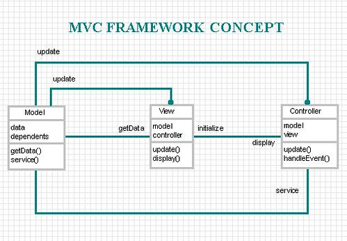Application of broadcast control models to gui frameworks the explicit relationships among the components of the mvc triad are shown in this class diagram the class diagram indicates a view is associated with the ccuart Images