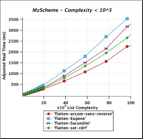 MzScheme_Complexity_LT_e05