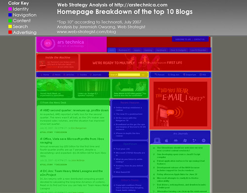 Homepage Analysis: Ars Technica