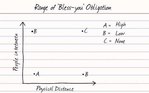 Range of 'Bless-You' Obligation