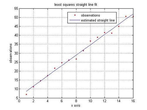 least_squares_fit