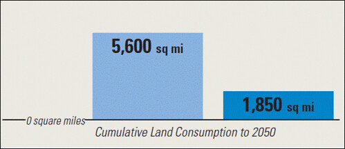 the growing smart scenario, right, would save a tremendous amount of land compared to business as usual, left (Vision California, Charting Our Future)