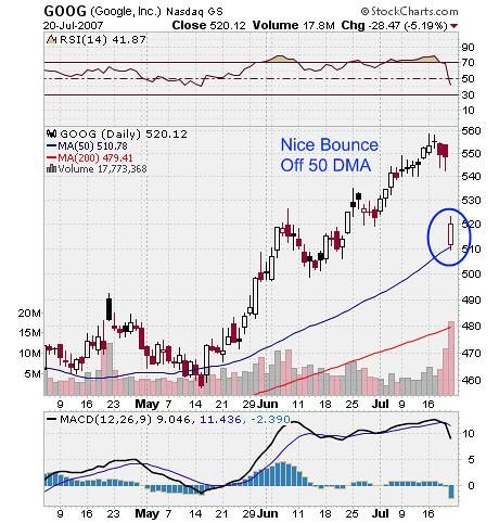 Google Stock Market Chart