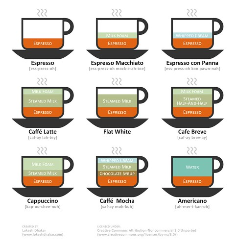 Coffee Drinks Illustrated by twoeyes.