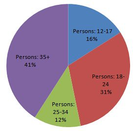 Facebook Demographic Profile