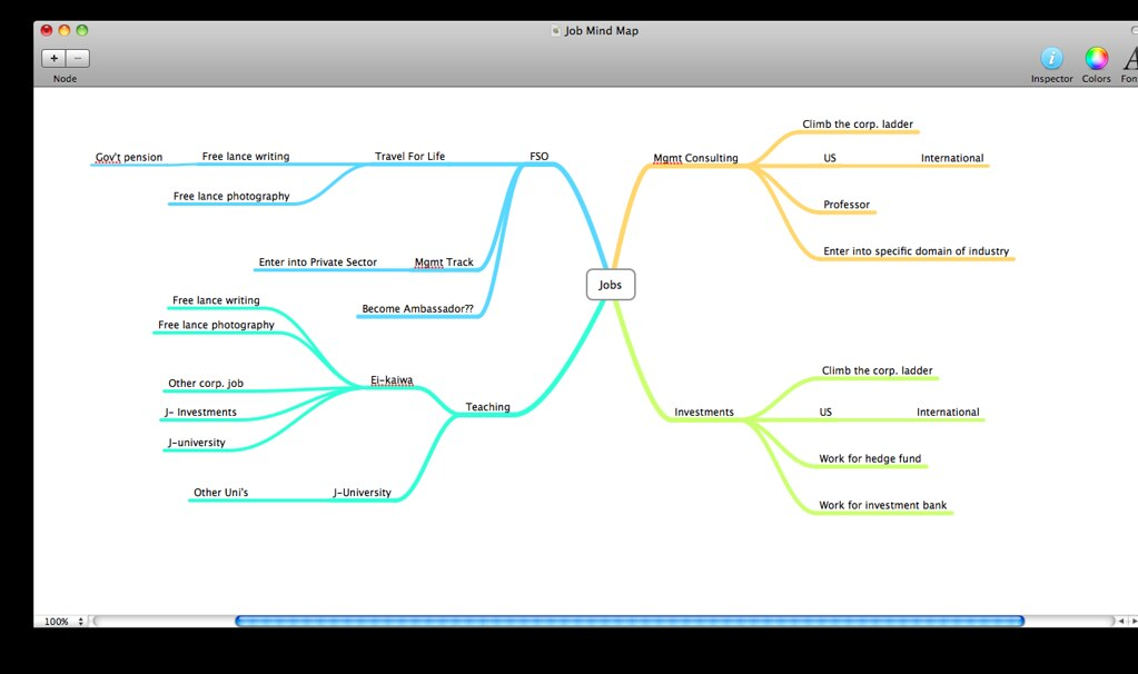 Job Mind Map