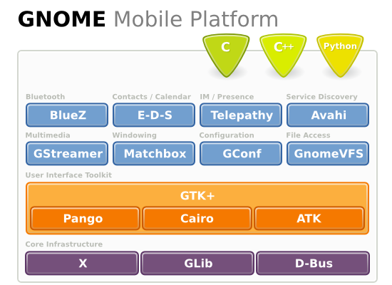 Gnome Mobile Platform