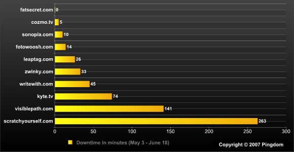 Downtime numbers for TechCrunch startups