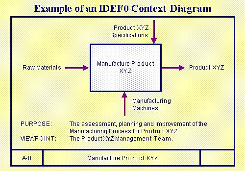 The External Interfaces To Model Are Added As Inputs Outputs Controls And Mechanisms Purpose Viewpoint Of Stated On A 0