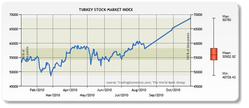 instanbul-stock-chart