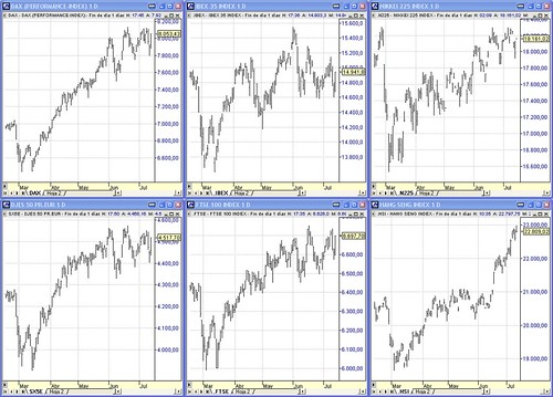Indices Europa y Asia, Dax contado, Dow Jones EuroStoxx50 contado, Ibex35, FTSE100, Nikkei225, Hang Seng