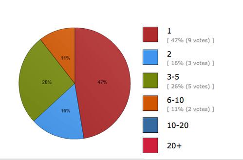 los resultados de la encuesta
