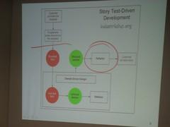 David Hussman apresentando STDD