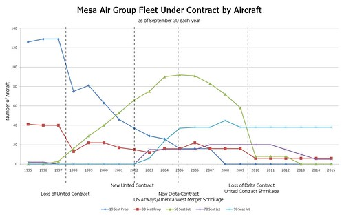 Mesa Fleet by Aircraft Type