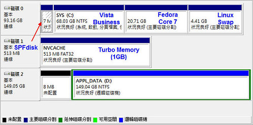 T61 HDD 的 Partition 規劃