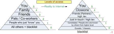 Poziomy dostępu w sieci społecznej