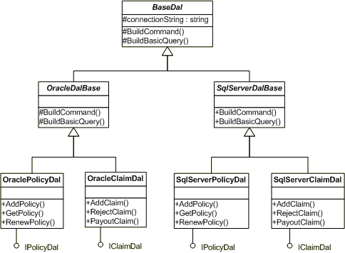 UML Diagram showing multiple DALs