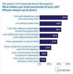 Success Skills of the Corporate Social Strategist (jeremiah_owyang) Tags: corporate media social research altimeter strategist researchgraphs