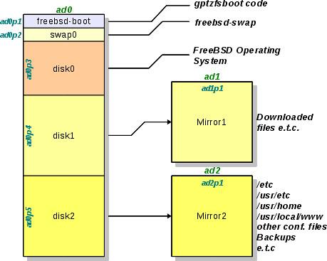 A Testing ZFS Scheme
