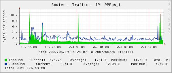 Router Traffic