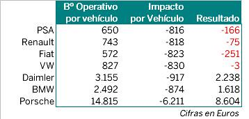 regulación ambiental autos