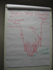 Virginia Satir Change Curve