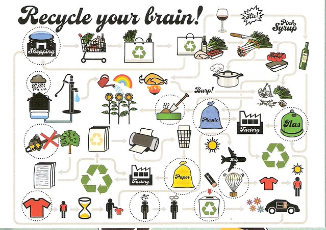 Design Card - Recycle Your Brain!