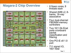 SUN Niagara-2 Chip Overview