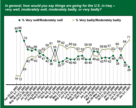 Iraq  Gallup Poll