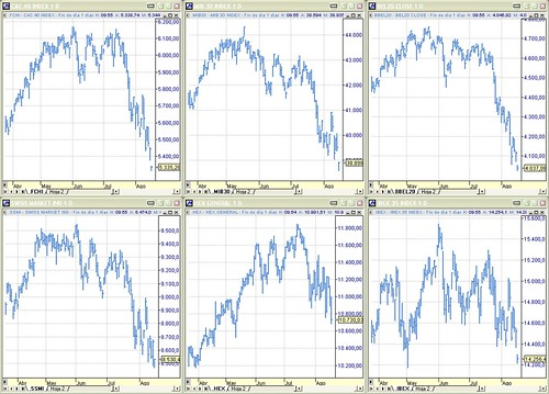 Perspectiva índices Cac40, Mib30, Bel20, Swiss, Hex e Ibex35